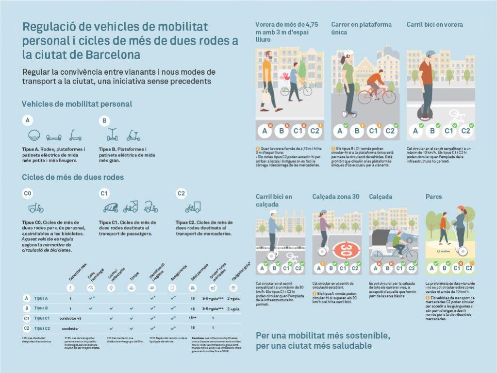 Normativa-barcelona-vehiculos-personales