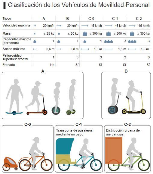 vehiculos-movilidad-urbana